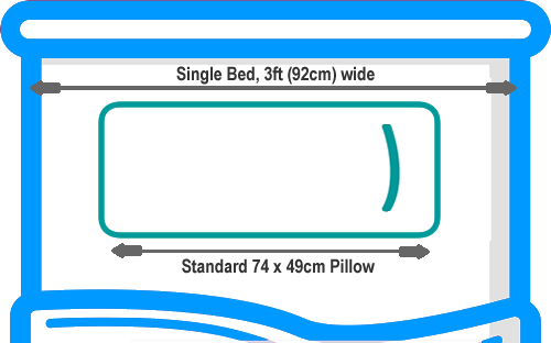 Standard pillow on single bed